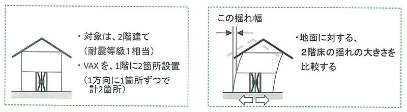 VAXの効果-2階建ての場合 耐震等級1なら、75%も揺れを低減