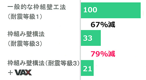 等級3の住宅が、3割(33→21)揺れを低減(震度を1段階下げる効果)