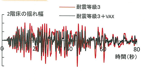 ※揺れの大きさは、プラン、地震波などにより異なります。
