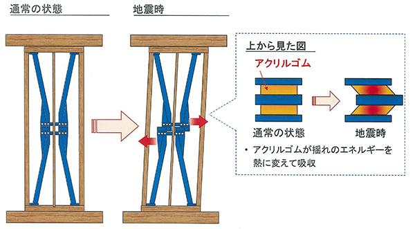 通常の状態→地震時
