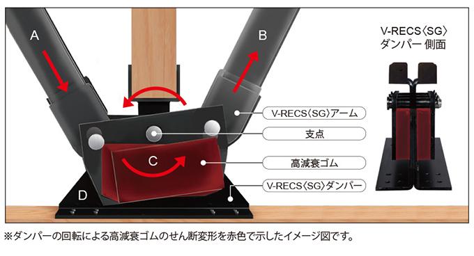V-RECS2x4(SG)の制震メカニズム