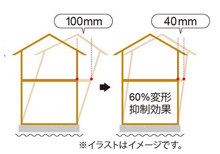 ③地震の揺れを最大60%軽減